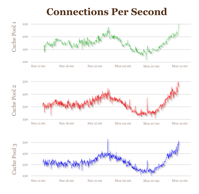 Connections per second graph
